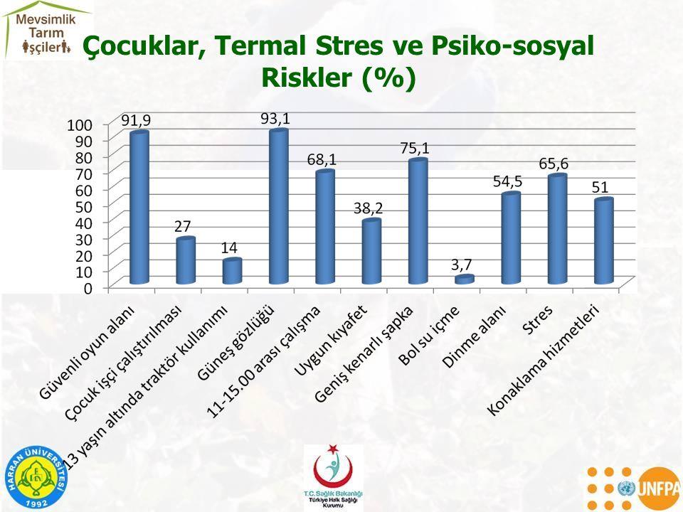Çocuklar, Termal Stres ve Psiko-sosyal Riskler (%)
