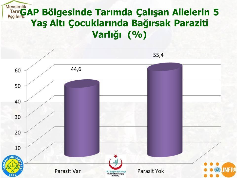 GAP Bölgesinde Tarımda Çalışan Ailelerin 5 Yaş Altı Çocuklarında Bağı r sak Paraziti Varlığı (%)
