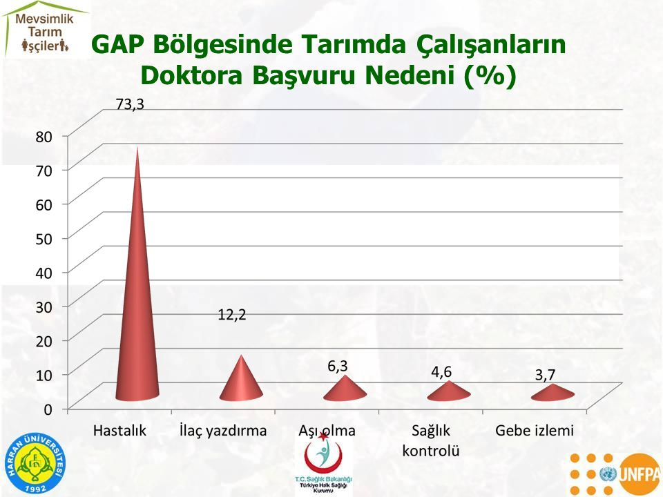 GAP Bölgesinde Tarımda Çalışanların Doktora Başvuru Nedeni (%)