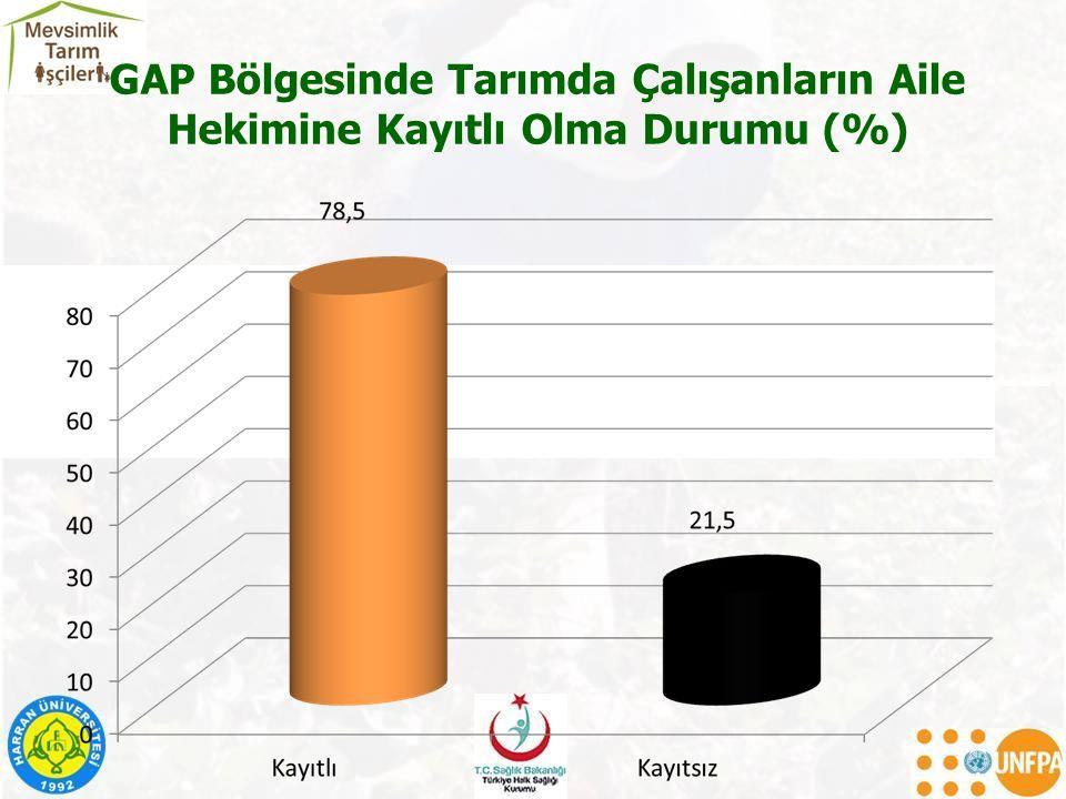 GAP Bölgesinde Tarımda Çalışanların Aile Hekimine Kayıtlı Olma Durumu (%)