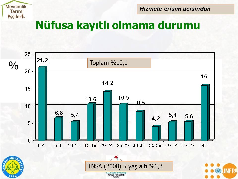 Nüfusa kayıtlı olmama durumu TNSA (2008) 5 yaş altı %6,3 Toplam %10,1 % Hizmete erişim açısından