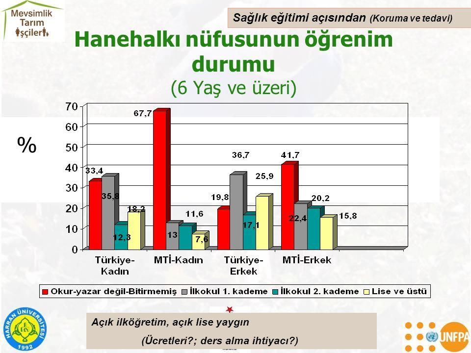 Hanehalkı nüfusunun öğrenim durumu (6 Yaş ve üzeri) % Sağlık eğitimi açısından (Koruma ve tedavi) Açık ilköğretim, açık lise yaygın (Ücretleri?; ders