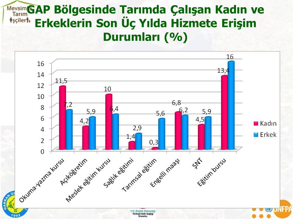 GAP Bölgesinde Tarımda Çalışan Kadın ve Erkeklerin Son Üç Yılda Hizmete Erişim Durumları (%)