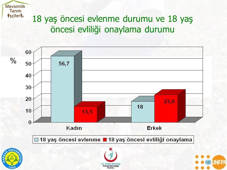 18 yaş öncesi evlenme durumu ve 18 yaş öncesi evliliği onaylama durumu %