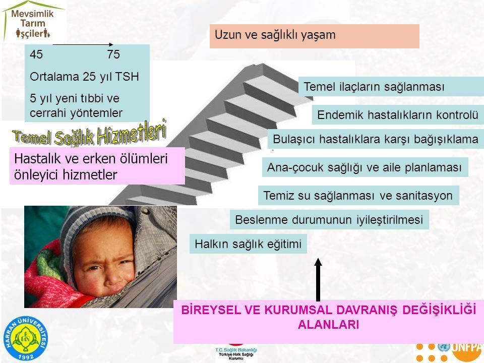 Uzun ve sağlıklı yaşam Halkın sağlık eğitimi Beslenme durumunun iyileştirilmesi Endemik hastalıkların kontrolü Ana-çocuk sağlığı ve aile planlaması Te
