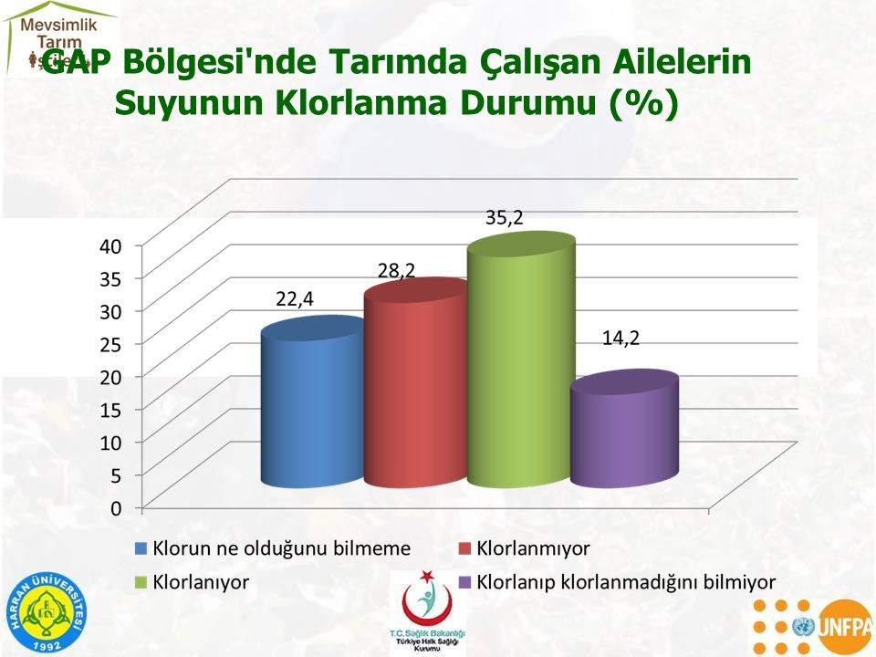 GAP Bölgesi'nde Tarımda Çalışan Ailelerin Suyunun Klorlanma Durumu (%)