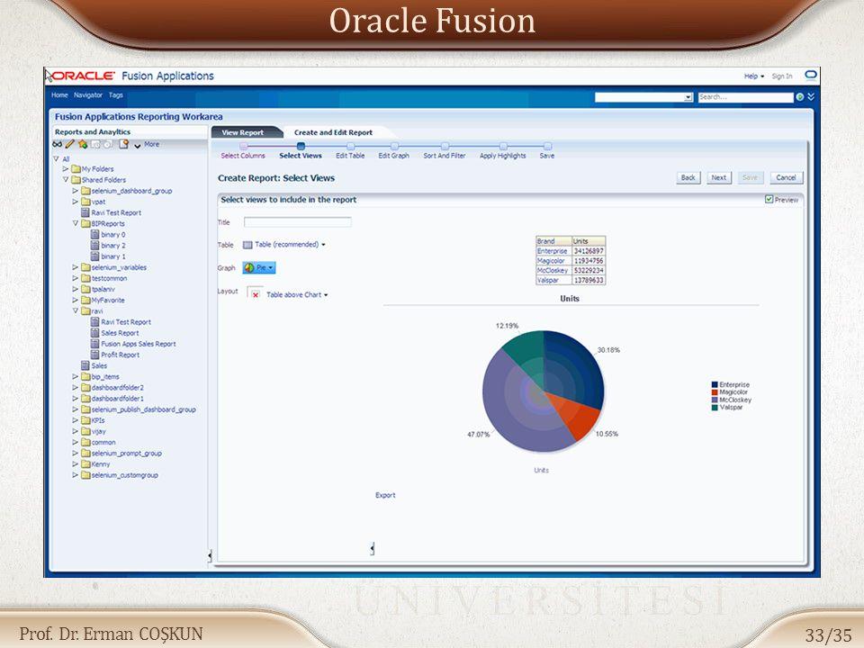 Prof. Dr. Erman COŞKUN Oracle Fusion 33/35