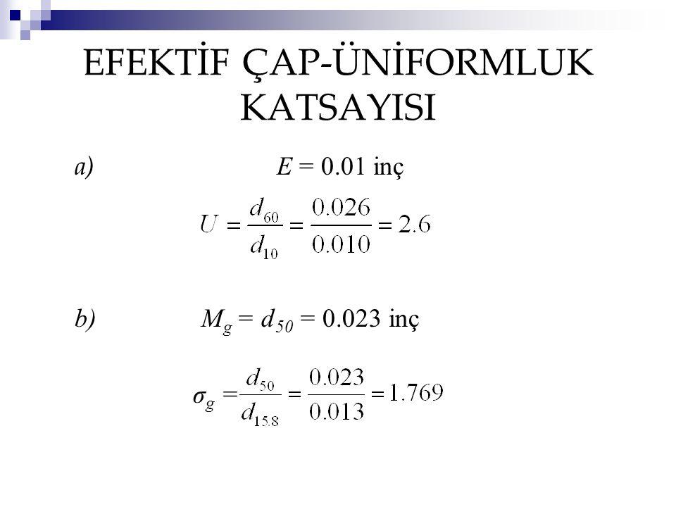 EFEKTİF ÇAP-ÜNİFORMLUK KATSAYISI a) E = 0.01 inç b) M g = d 50 = 0.023 inç σ g =