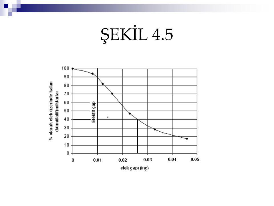 ŞEKİL 4.5