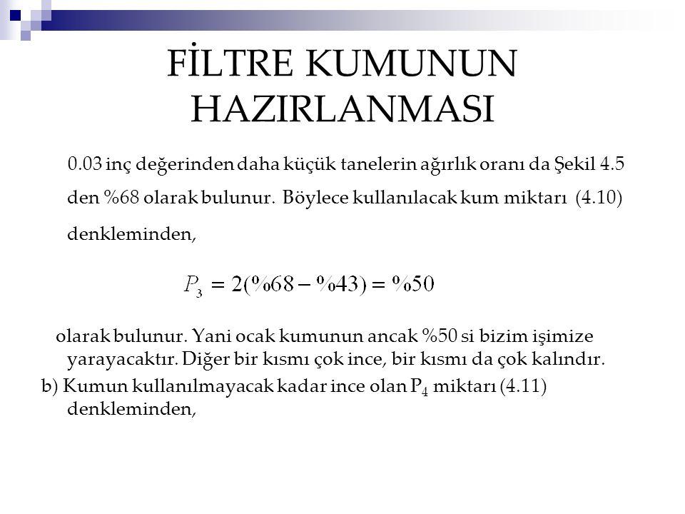 FİLTRE KUMUNUN HAZIRLANMASI 0.03 inç değerinden daha küçük tanelerin ağırlık oranı da Şekil 4.5 den %68 olarak bulunur.