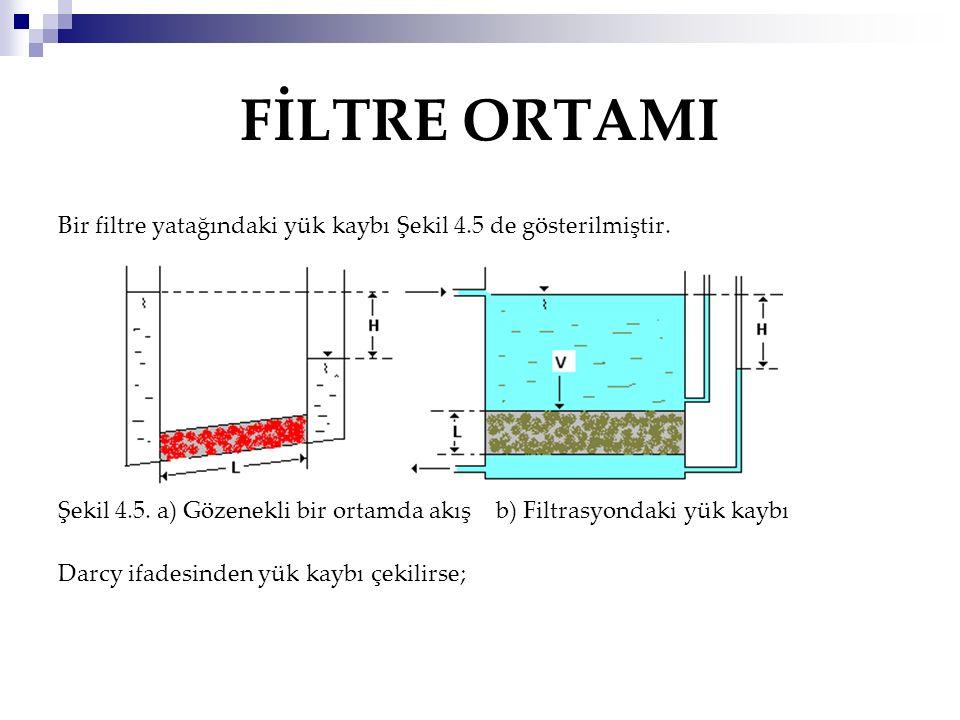 FİLTRE ORTAMI Bir filtre yatağındaki yük kaybı Şekil 4.5 de gösterilmiştir. Şekil 4.5. a) Gözenekli bir ortamda akış b) Filtrasyondaki yük kaybı Darcy