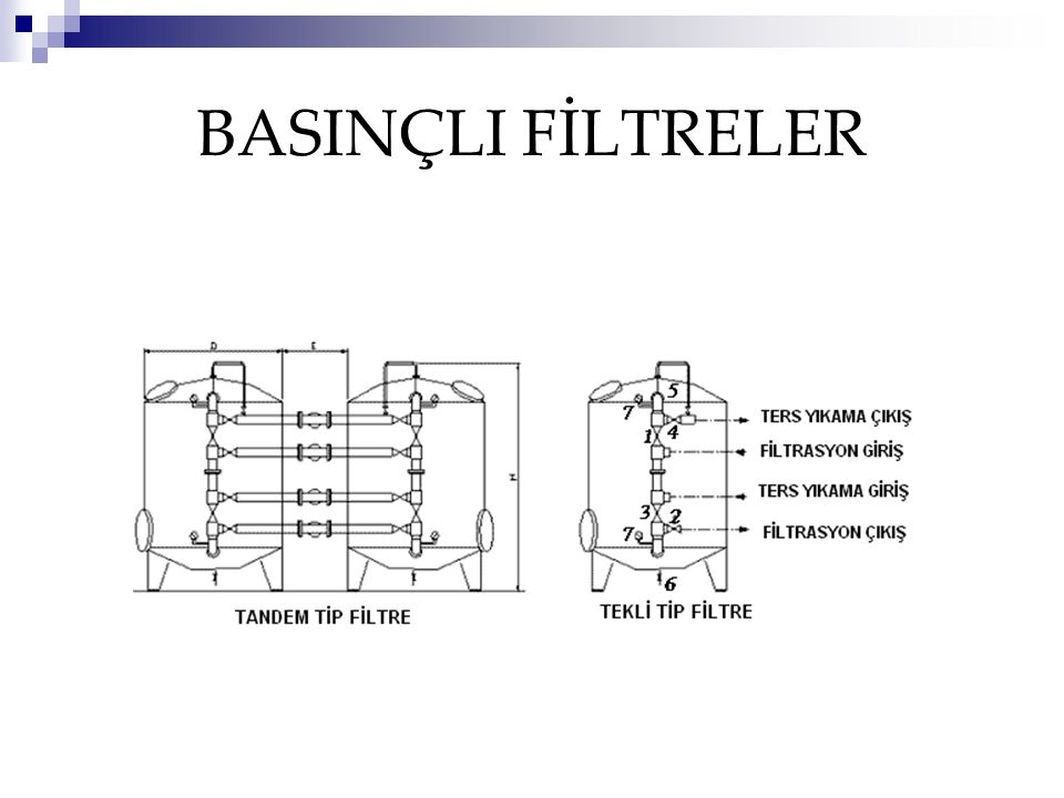 Hızlı filtrelerin geri yıkanması Geri yıkama sırasında sadece filtre yatağında yük kaybı olmaz.
