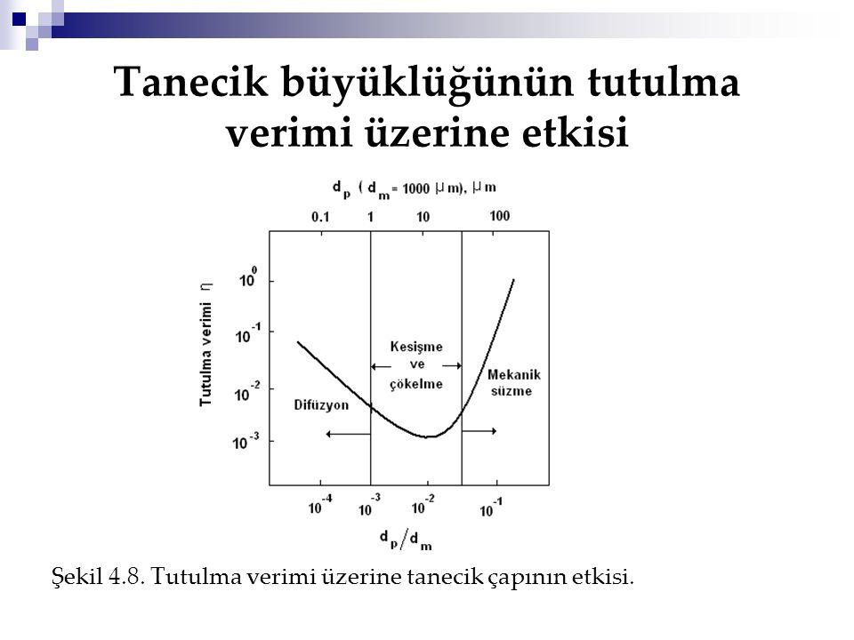 Tanecik büyüklüğünün tutulma verimi üzerine etkisi Şekil 4.8. Tutulma verimi üzerine tanecik çapının etkisi.