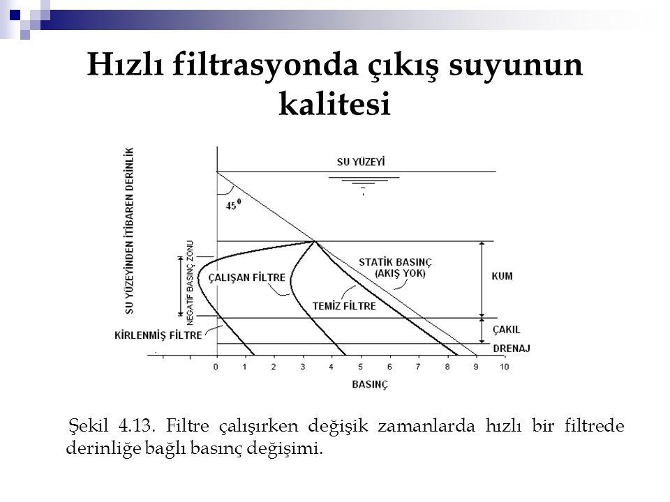 Hızlı filtrasyonda çıkış suyunun kalitesi Şekil 4.13. Filtre çalışırken değişik zamanlarda hızlı bir filtrede derinliğe bağlı basınç değişimi.