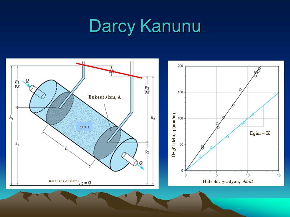 Darcy Kanunu Referans düzlemi kum Enkesit alanı, A Özgül debi, q (mm/m ) Hidrolik gradyan, -dh/dl Eğim = K