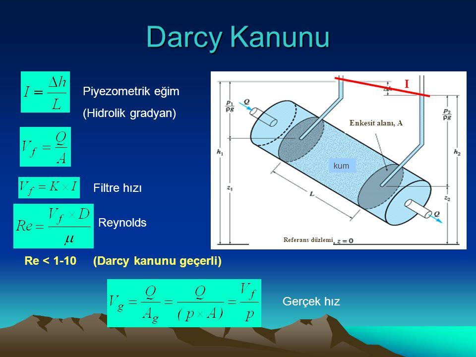 Darcy Kanunu Referans düzlemi kum Enkesit alanı, A Piyezometrik eğim (Hidrolik gradyan) Filtre hızı Reynolds Re < 1-10 (Darcy kanunu geçerli) Gerçek hız I