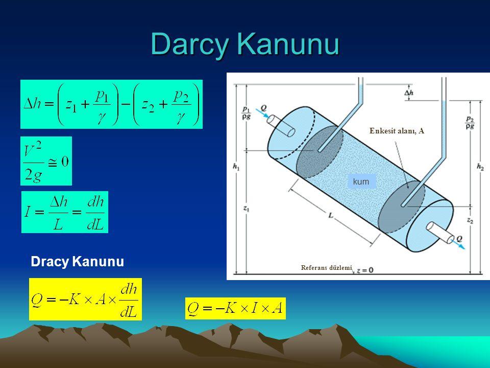 Darcy Kanunu Referans düzlemi kum Enkesit alanı, A Dracy Kanunu
