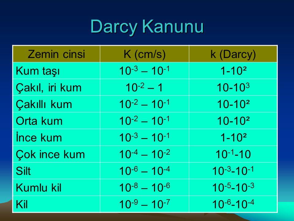 Darcy Kanunu Zemin cinsiK (cm/s)k (Darcy) Kum taşı10 -3 – 10 -1 1-10² Çakıl, iri kum10 -2 – 110-10 3 Çakıllı kum10 -2 – 10 -1 10-10² Orta kum10 -2 – 1