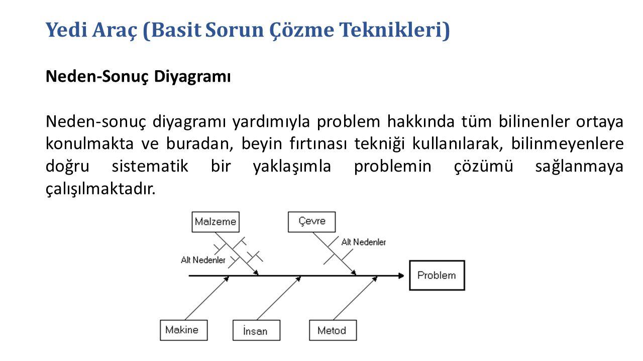 Yedi Araç (Basit Sorun Çözme Teknikleri) Neden-Sonuç Diyagramı Neden-sonuç diyagramı yardımıyla problem hakkında tüm bilinenler ortaya konulmakta ve b