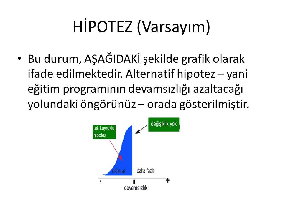 HİPOTEZ (Varsayım) Bu durum, AŞAĞIDAKİ şekilde grafik olarak ifade edilmektedir.
