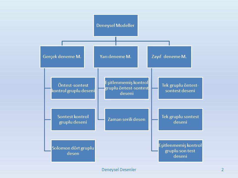 Öntest-sontest kontrol gruplu desen Bir denekler havuzundan denekler yansız atama ile seçilip birisi bir gruba, diğeri ikinci gruba yerleştirilir (grup 1, grup 2).