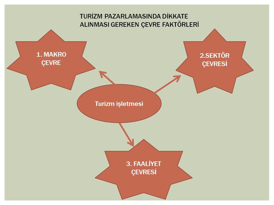 Turizm işletmesi 1. MAKRO ÇEVRE 3.