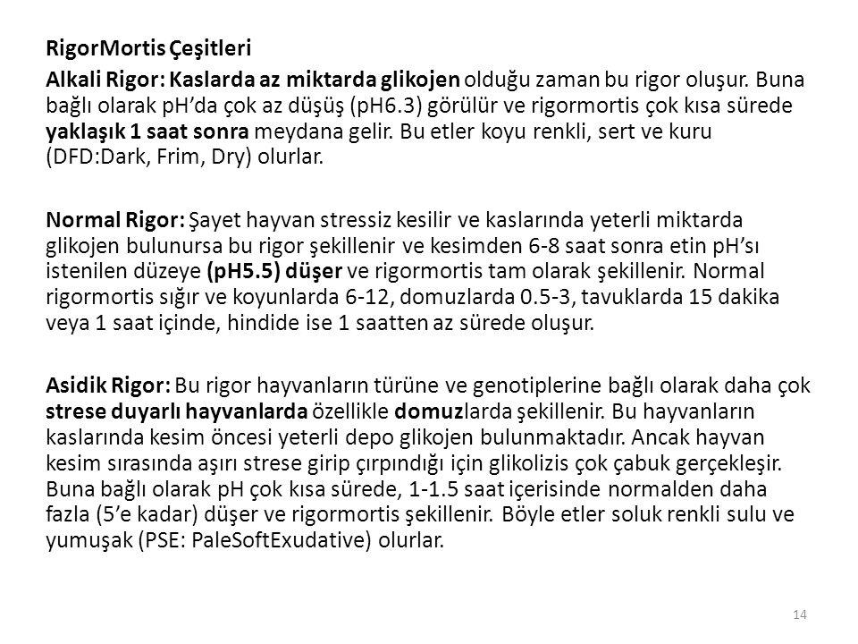 RigorMortis Çeşitleri Alkali Rigor: Kaslarda az miktarda glikojen olduğu zaman bu rigor oluşur. Buna bağlı olarak pH'da çok az düşüş (pH6.3) görülür v