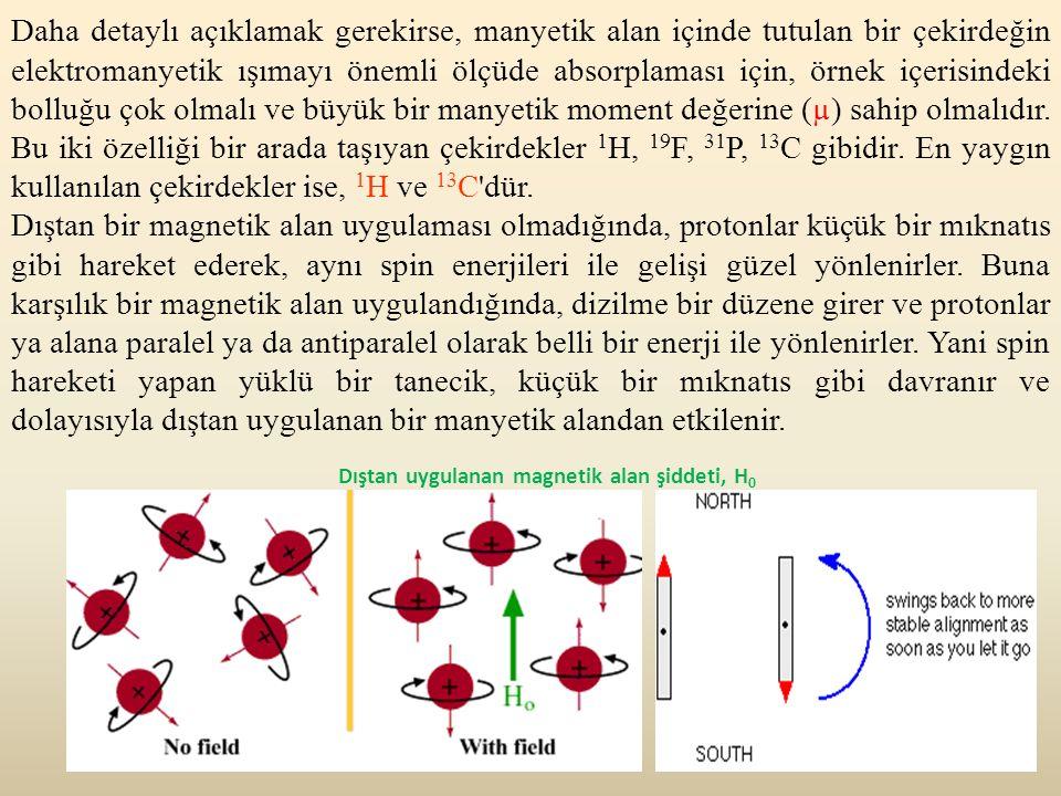 20 Dıştan uygulanan magnetik alan şiddeti, H 0 Daha detaylı açıklamak gerekirse, manyetik alan içinde tutulan bir çekirdeğin elektromanyetik ışımayı ö