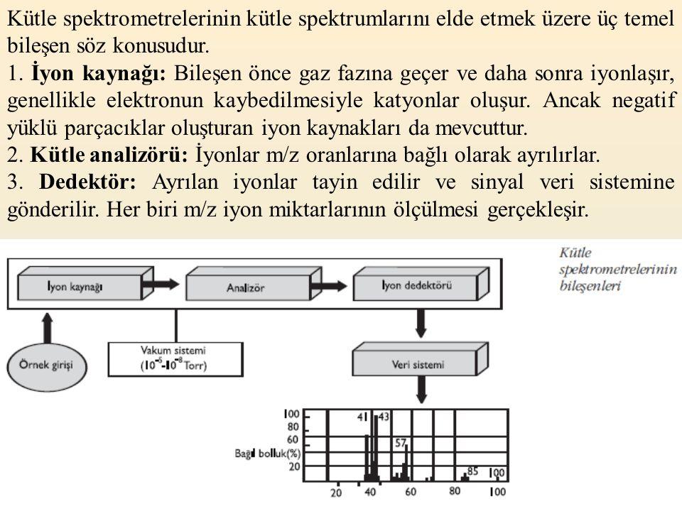 Kütle spektrometrelerinin kütle spektrumlarını elde etmek üzere üç temel bileşen söz konusudur. 1. İyon kaynağı: Bileşen önce gaz fazına geçer ve daha