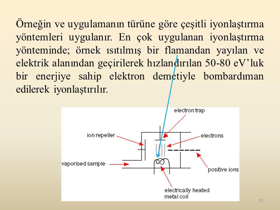 31 Örneğin ve uygulamanın türüne göre çeşitli iyonlaştırma yöntemleri uygulanır. En çok uygulanan iyonlaştırma yönteminde; örnek ısıtılmış bir flamand
