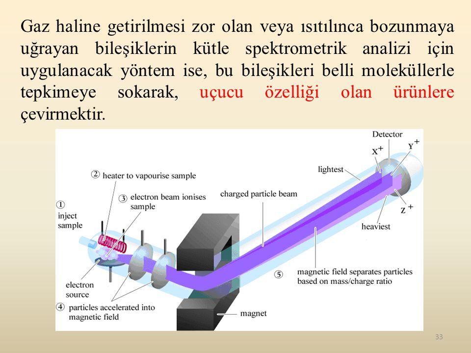 33 Gaz haline getirilmesi zor olan veya ısıtılınca bozunmaya uğrayan bileşiklerin kütle spektrometrik analizi için uygulanacak yöntem ise, bu bileşikl