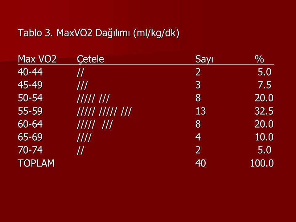 Tablo 3. MaxVO2 Dağılımı (ml/kg/dk) Max VO2Çetele Sayı % 40-44//2 5.0 45-49///3 7.5 50-54///// ///820.0 55-59///// ///// ///1332.5 60-64///// ///820.0