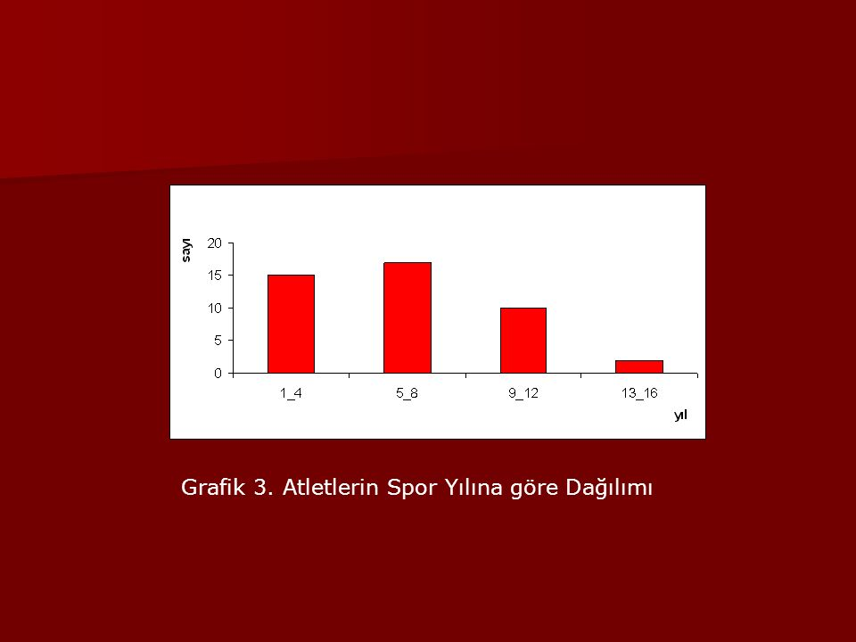 Grafik 3. Atletlerin Spor Yılına göre Dağılımı