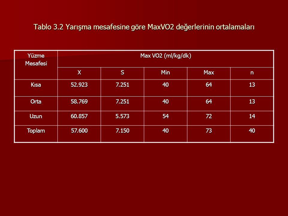 Tablo 3.2 Yarışma mesafesine göre MaxVO2 değerlerinin ortalamaları YüzmeMesafesi Max VO2 (ml/kg/dk) XSMinMaxn Kısa52.9237.251406413 Orta58.7697.251406