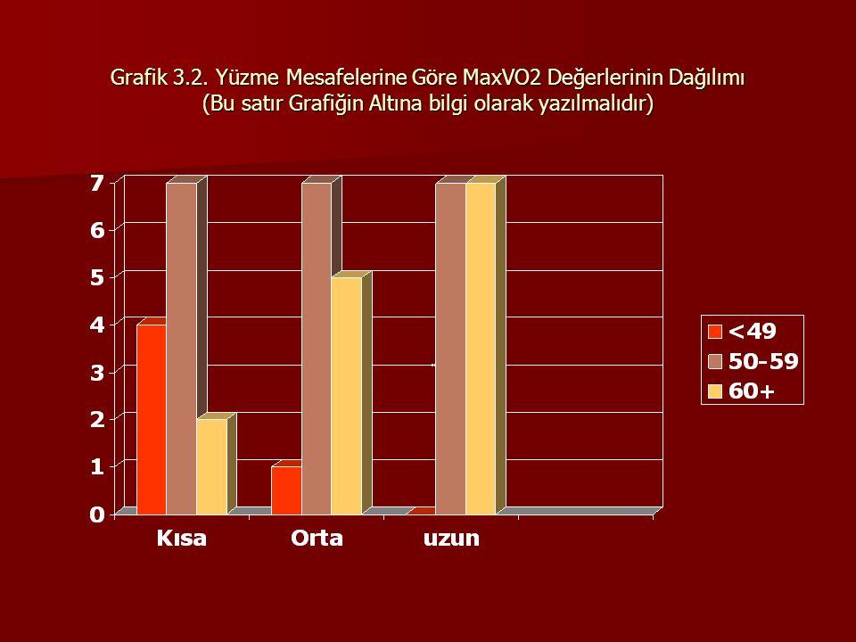 Grafik 3.2. Yüzme Mesafelerine Göre MaxVO2 Değerlerinin Dağılımı (Bu satır Grafiğin Altına bilgi olarak yazılmalıdır)