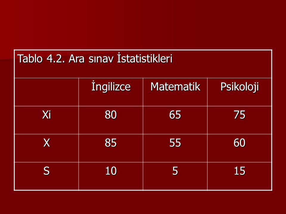 Tablo 4.2. Ara sınav İstatistikleri İngilizceMatematikPsikoloji Xi806575 X855560 S10515