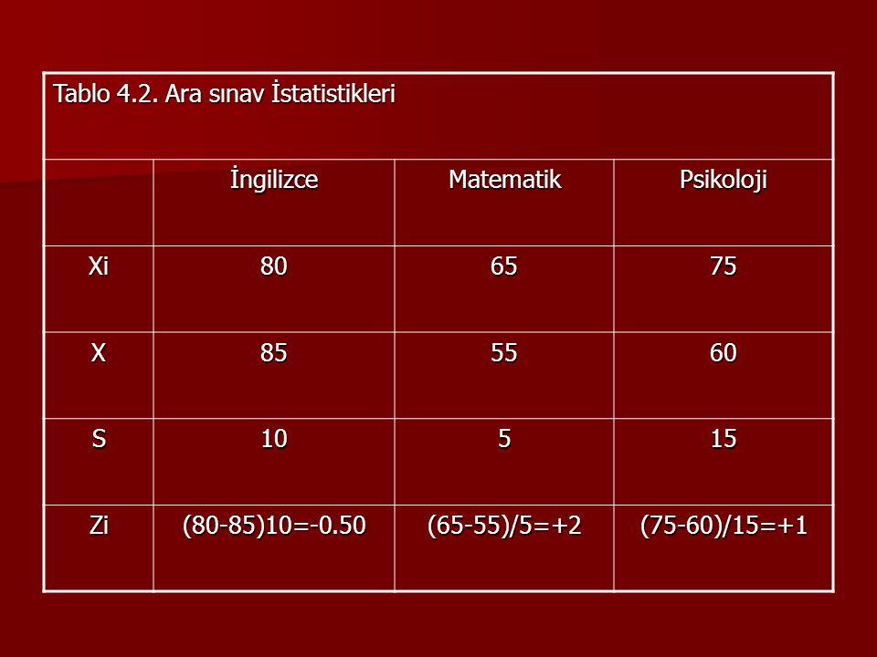 Tablo 4.2. Ara sınav İstatistikleri İngilizceMatematikPsikoloji Xi806575 X855560 S10515 Zi(80-85)10=-0.50(65-55)/5=+2(75-60)/15=+1