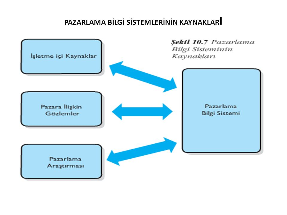 PAZARLAMA BİLGİ SİSTEMLERİNİN KAYNAKLAR I