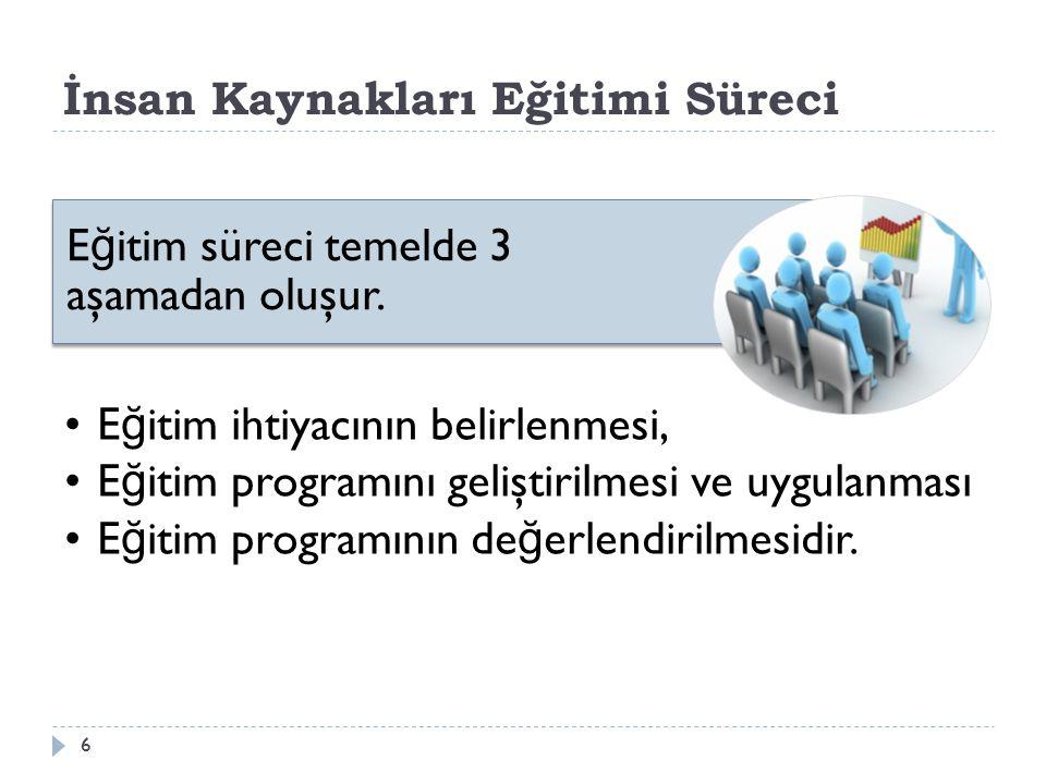 İnsan Kaynakları Eğitimi Süreci E ğ itim ihtiyacının belirlenmesi, E ğ itim programını geliştirilmesi ve uygulanması E ğ itim programının de ğ erlendirilmesidir.