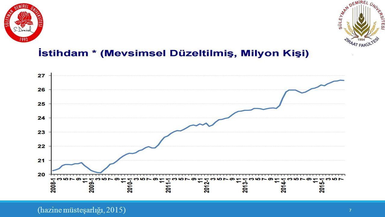 KAYNAKÇA https://www.hazine.gov.tr/tr-TR/Sayfalar/Anasayfa-Ekonomi-Sunumu http://www.resmigazete.gov.tr/eskiler/2013/07/20130706M1-1-1.doc www.tuik.gov.tr http://tr.tradingeconomics.com/turkey/unemployment-rate https://www.ekodialog.com/Makaleler/turkiyede-istihdam-politikalari.html http://iibf.erciyes.edu.tr/dergi/sayi30/beser.pdf 48