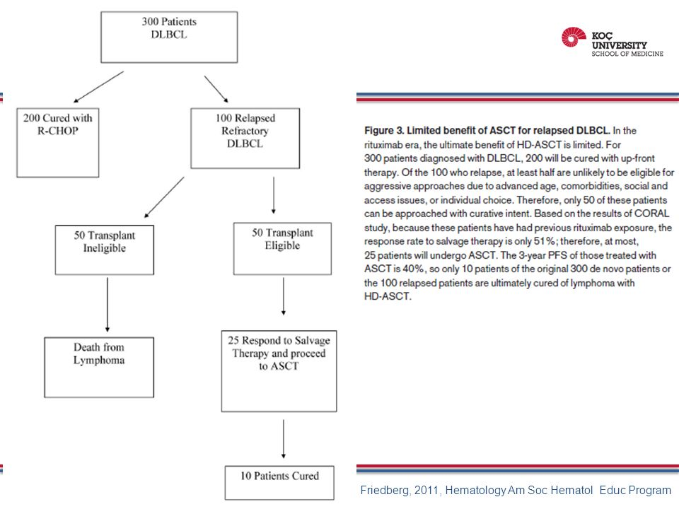 Friedberg, 2011, Hematology Am Soc Hematol Educ Program