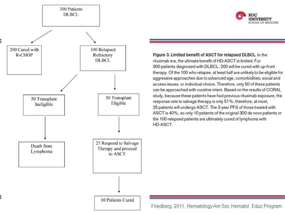 Hasta Özellikleri Vacirca et al.2014,Ann Hematol