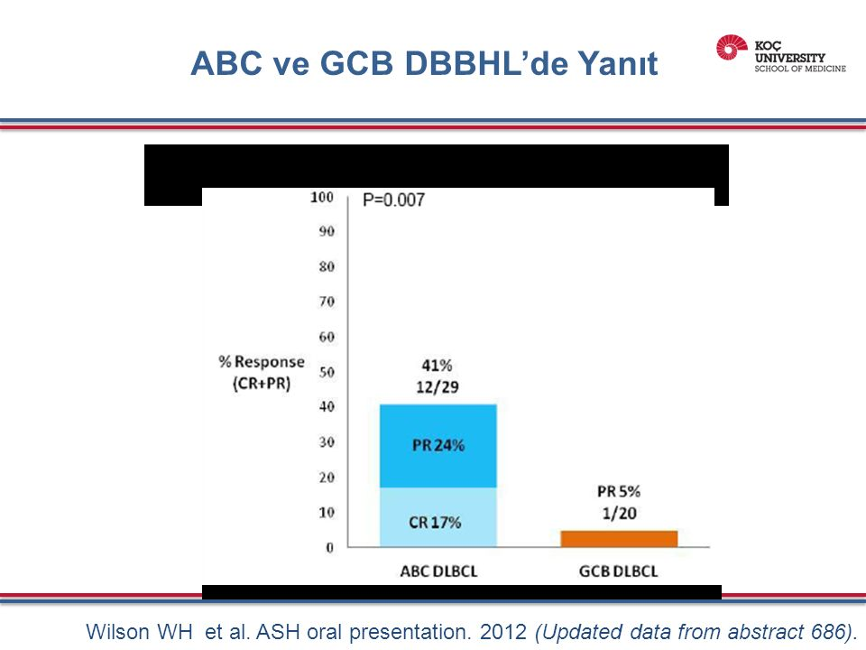 ABC ve GCB DBBHL'de Yanıt Wilson WH et al. ASH oral presentation.