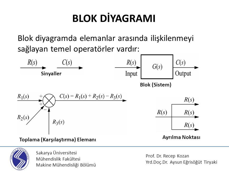 Sakarya Üniversitesi Mühendislik Fakültesi Makine Mühendisliği Bölümü Blok diyagramda elemanlar arasında ilişkilenmeyi sağlayan temel operatörler vard