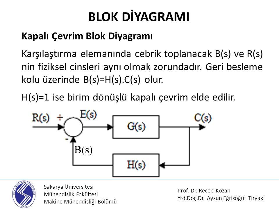 Sakarya Üniversitesi Mühendislik Fakültesi Makine Mühendisliği Bölümü Kapalı Çevrim Blok Diyagramı Karşılaştırma elemanında cebrik toplanacak B(s) ve