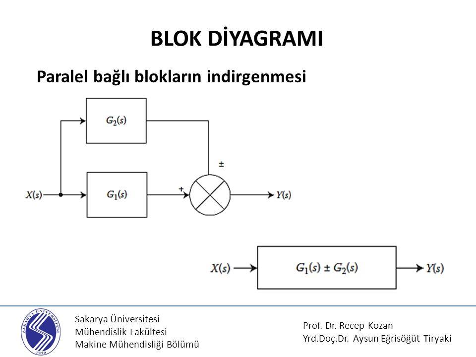 Sakarya Üniversitesi Mühendislik Fakültesi Makine Mühendisliği Bölümü Paralel bağlı blokların indirgenmesi BLOK DİYAGRAMI Prof. Dr. Recep Kozan Yrd.Do