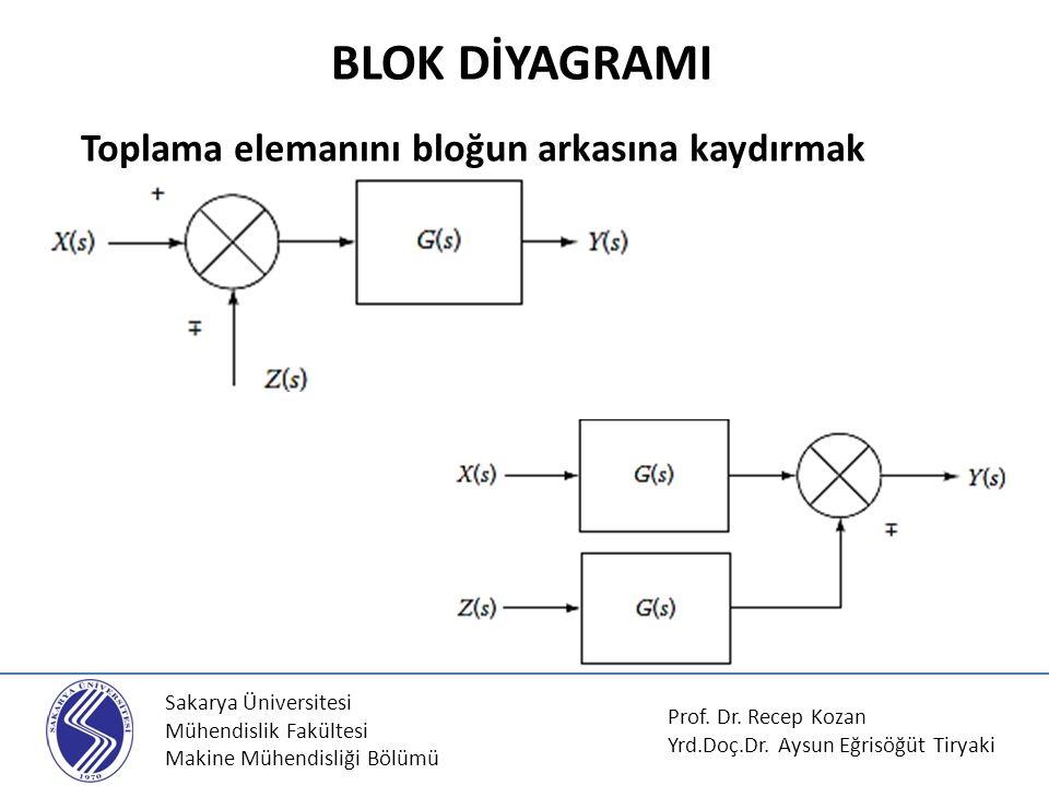 Sakarya Üniversitesi Mühendislik Fakültesi Makine Mühendisliği Bölümü Toplama elemanını bloğun arkasına kaydırmak BLOK DİYAGRAMI Prof. Dr. Recep Kozan