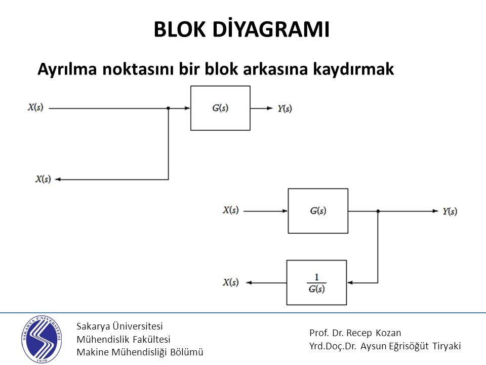 Sakarya Üniversitesi Mühendislik Fakültesi Makine Mühendisliği Bölümü Ayrılma noktasını bir blok arkasına kaydırmak BLOK DİYAGRAMI Prof. Dr. Recep Koz