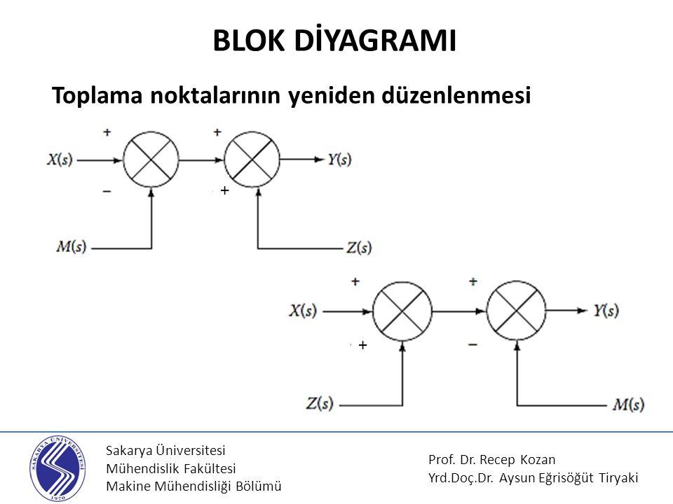 Sakarya Üniversitesi Mühendislik Fakültesi Makine Mühendisliği Bölümü Toplama noktalarının yeniden düzenlenmesi BLOK DİYAGRAMI Prof. Dr. Recep Kozan Y