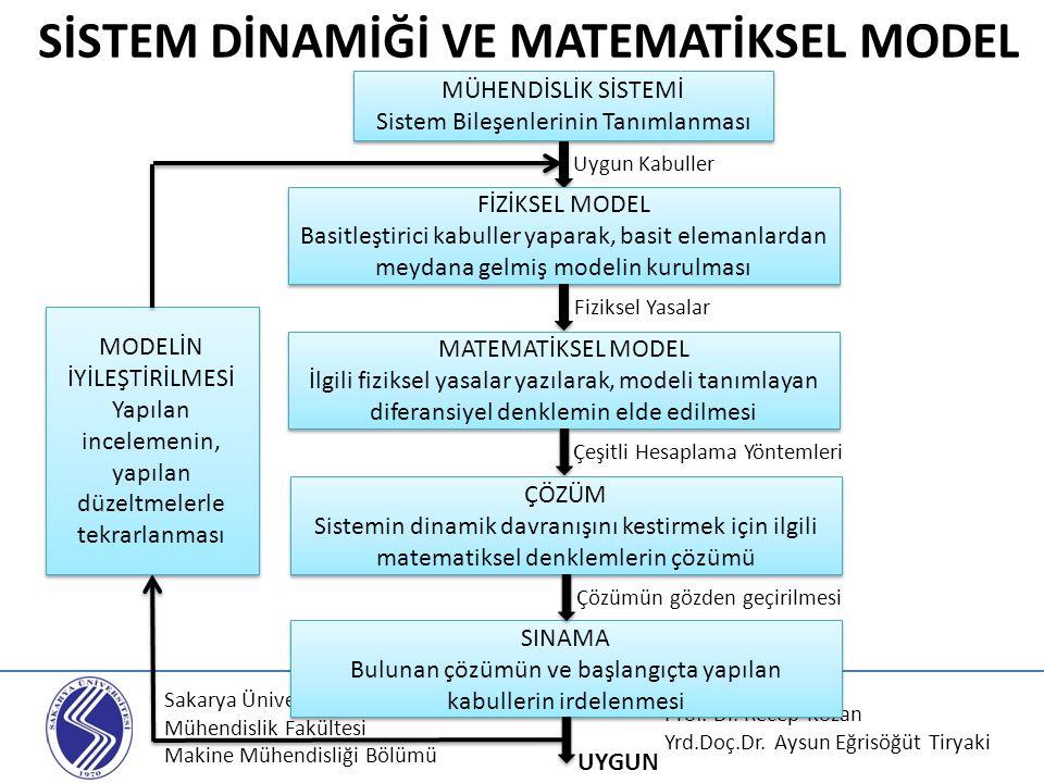Sakarya Üniversitesi Mühendislik Fakültesi Makine Mühendisliği Bölümü Kapalı Çevrim Blok Diyagramı Karşılaştırma elemanında cebrik toplanacak B(s) ve R(s) nin fiziksel cinsleri aynı olmak zorundadır.